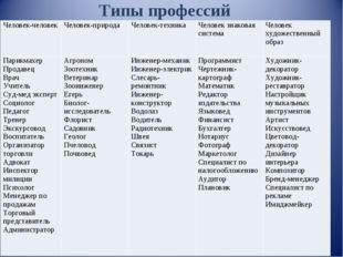 Типы профессий Человек-человекЧеловек-природаЧеловек-техникаЧеловек знаков