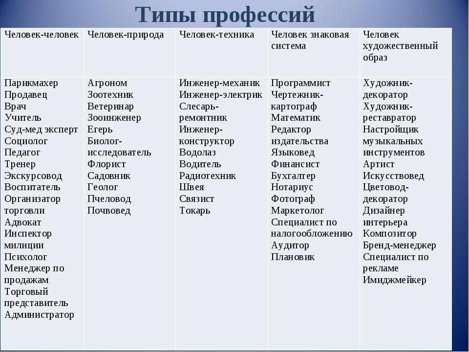 Типы профессий Человек-человекЧеловек-природаЧеловек-техникаЧеловек знаков...