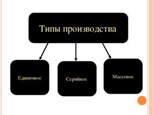 Типы производства Единичное Массовое Серийное