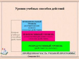 Уровни учебных способов действий Омарова В.К. ФУНКЦИОНАЛЬНЫЙ УРОВЕНЬ (ФОРМИР