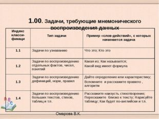 1.00. Задачи, требующие мнемонического воспроизведения данных Омарова В.К. И