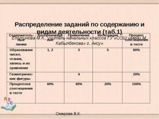 Распределение заданий по содержанию и видам деятельности (таб.1) Ельтинова М