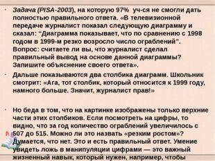 Задача (PISA-2003), на которую 97% уч-ся не смогли дать полностью правильного