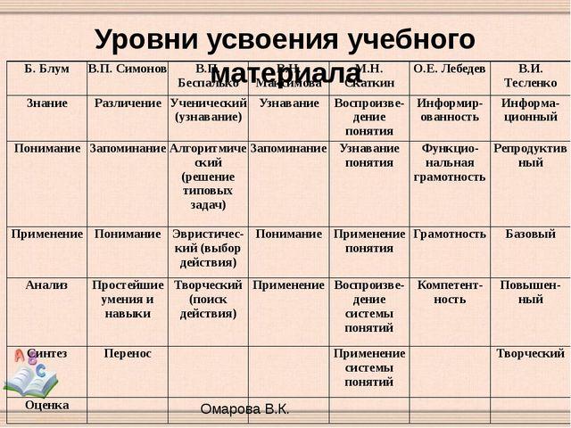 Уровни усвоения учебного материала Омарова В.К. Б.Блум В.П. Симонов В.П. Бесп...