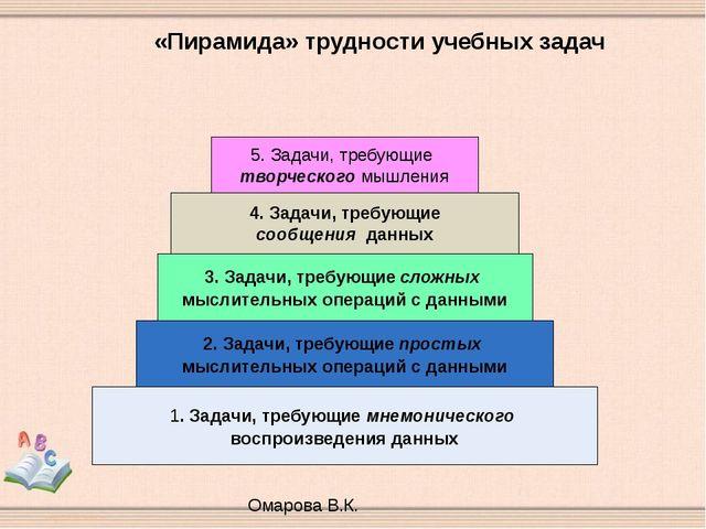 «Пирамида» трудности учебных задач Омарова В.К. 1. Задачи, требующие мнемонич...