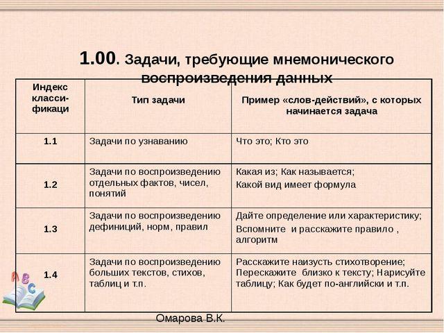 1.00. Задачи, требующие мнемонического воспроизведения данных Омарова В.К. И...