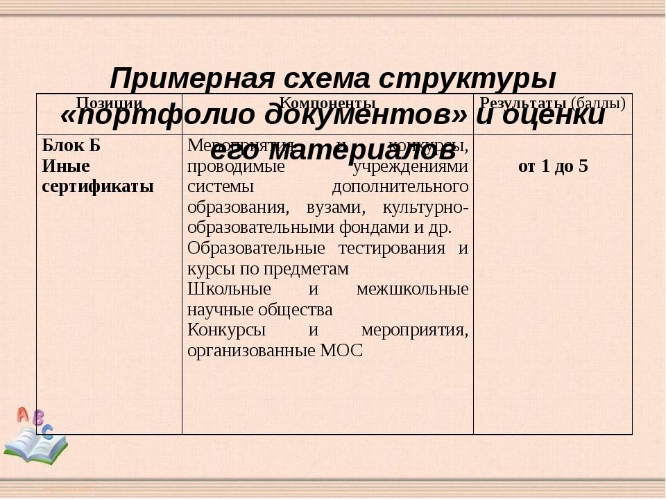 Примерная схема структуры «портфолио документов» и оценки его материалов Поз...