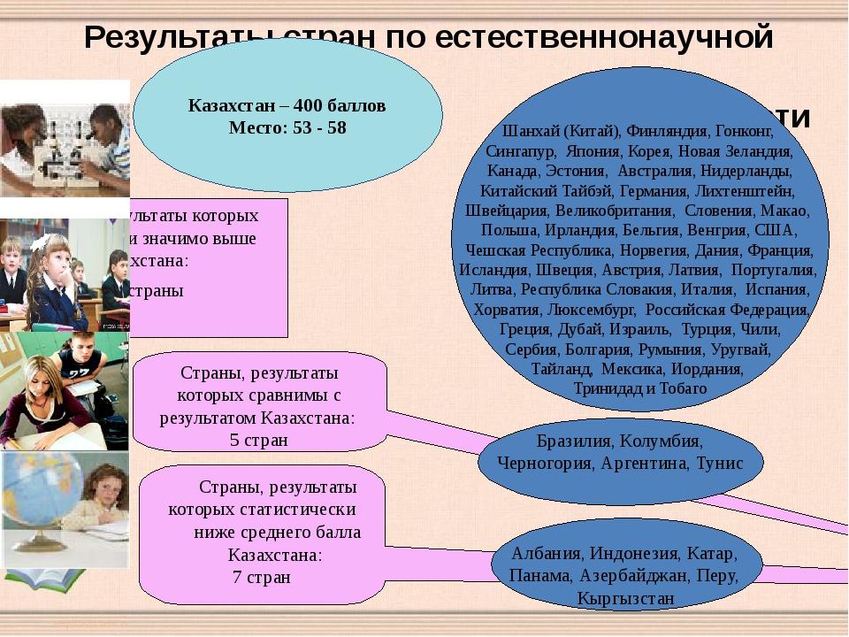 Страны, результаты которых сатистически значимо выше Казахстана: 52 страны Ст...