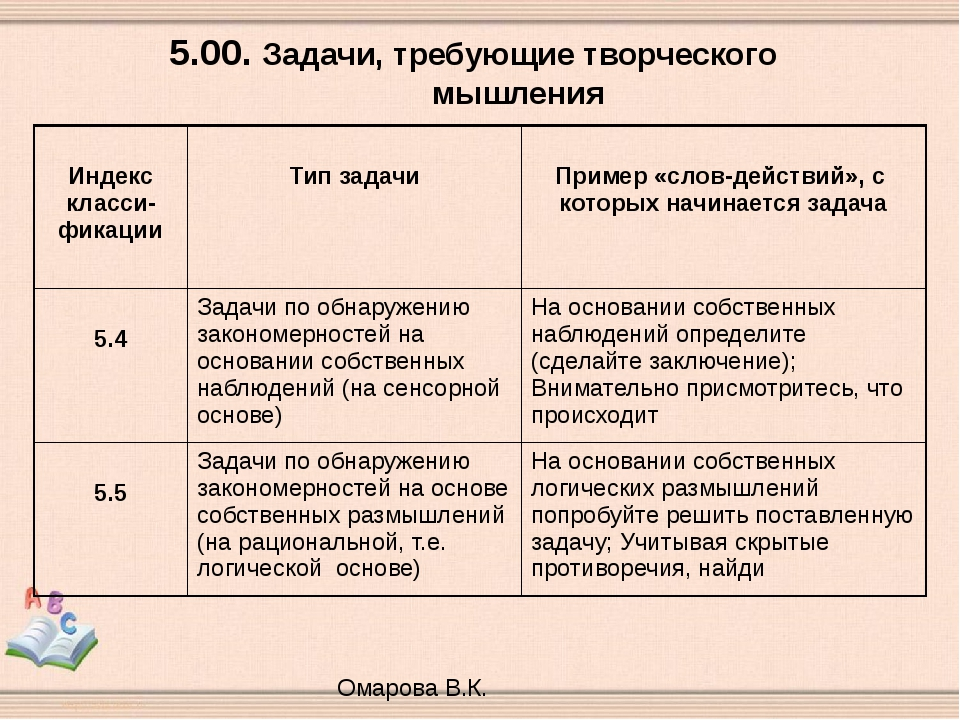 5.00. Задачи, требующие творческого мышления Омарова В.К. Индекскласси-фикаци...