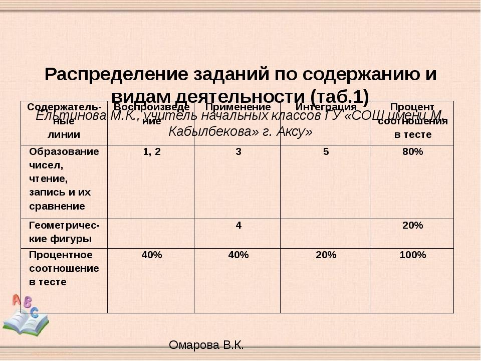 Распределение заданий по содержанию и видам деятельности (таб.1) Ельтинова М...