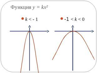 Функция y = kx² k < - 1 -1 < k < 0