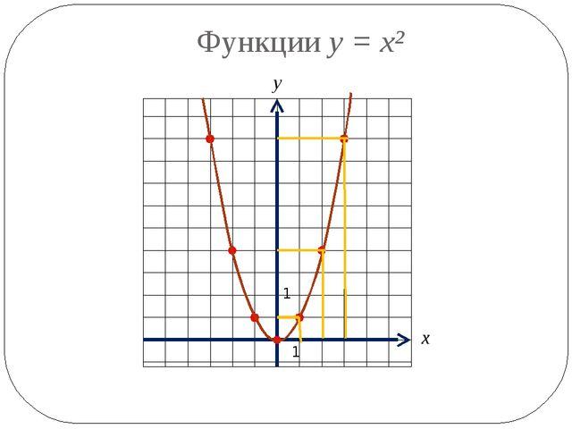 Функции y = x² 1 1 х у