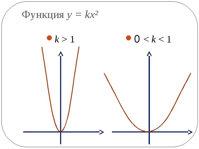Функция y = kx² k > 1 0 < k < 1