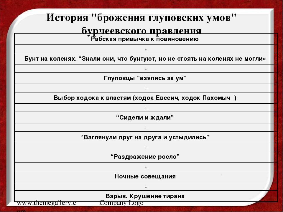 "www.themegallery.com Company Logo История ""брожения глуповских умов"" бурчеевс..."