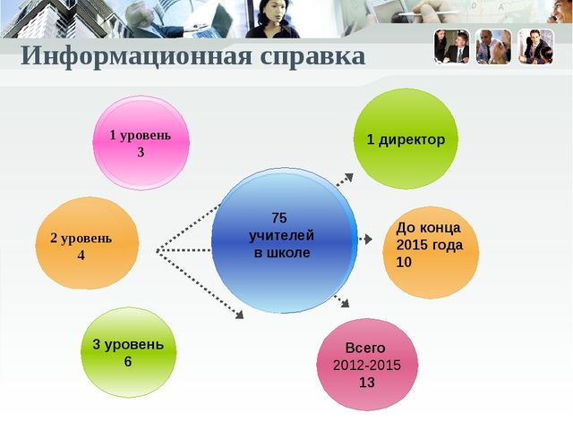 Информационная справка 75 учителей в школе Всего 2012-2015 13 До конца 2015 г...