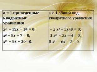 а = 1 приведенные квадратные уравненияа ≠ 1 общий вид квадратного уравнения