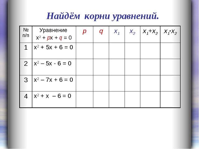 Найдём корни уравнений. № п/пУравнение х2 + px + q = 0pqx1x2x1+x2x1∙x...