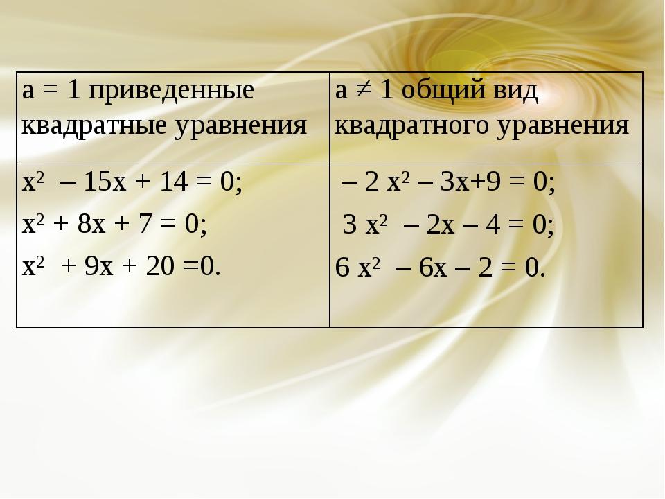 а = 1 приведенные квадратные уравненияа ≠ 1 общий вид квадратного уравнения...