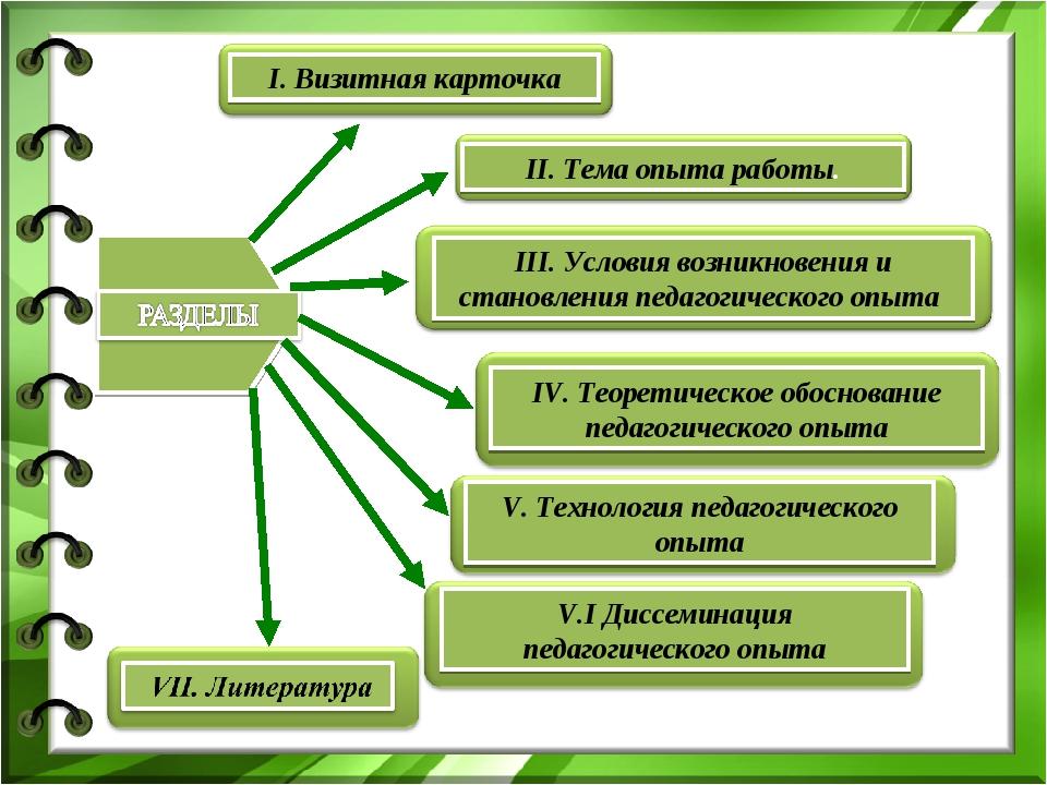 V. Технология педагогического опыта IV. Теоретическое обоснование педагогичес...