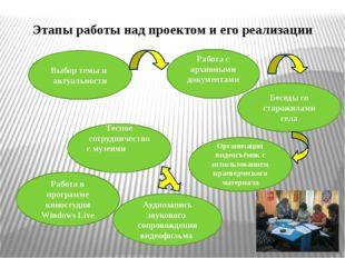Этапы работы над проектом и его реализации Выбор темы и актуальности Работа с