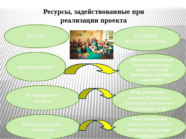 Ресурсы, задействованные при реализации проекта РЕСУРС ЦЕЛЕВОЕ ИСПОЛЬЗОВАНИЕ...