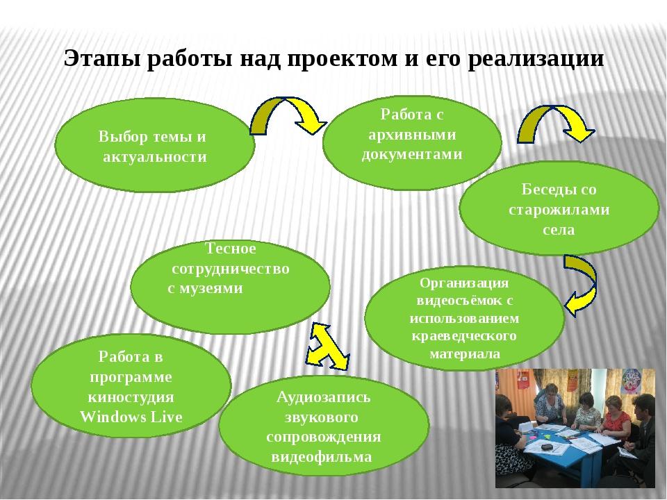 Этапы работы над проектом и его реализации Выбор темы и актуальности Работа с...