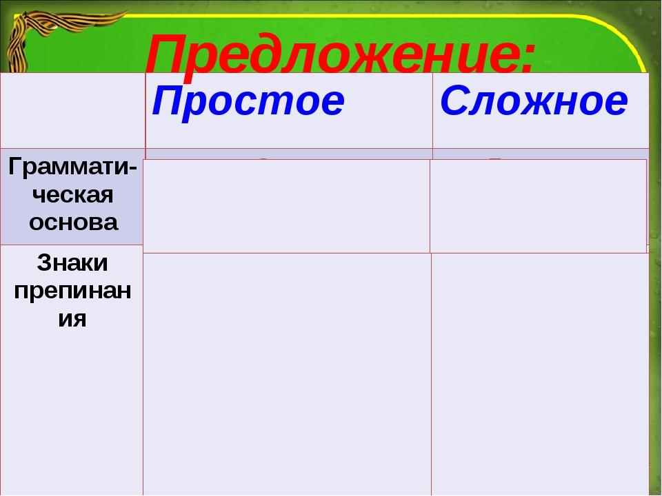 Предложение: Простое Сложное Граммати-ческая основаОднаДве или несколько...