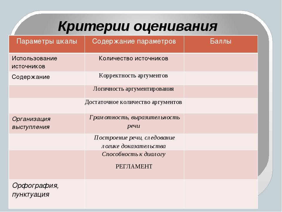 Критерии оценивания Критерии оценивания Параметры шкалы Содержаниепараметров...