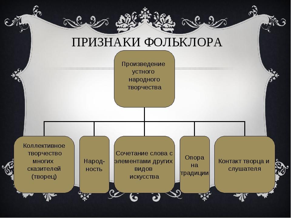 ПРИЗНАКИ ФОЛЬКЛОРА