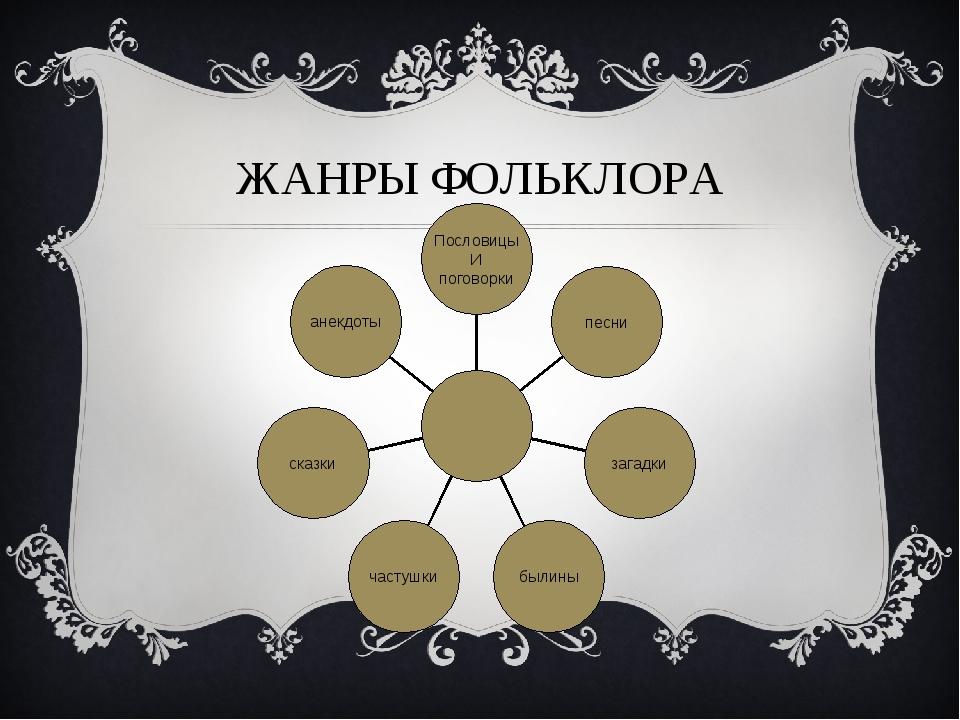 ЖАНРЫ ФОЛЬКЛОРА