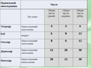 Правильный многогранник Число Тип грани Общее число граней Общее число верши