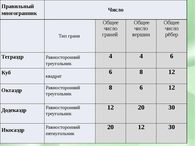 Правильный многогранник Число Тип грани Общее число граней Общее число верши...