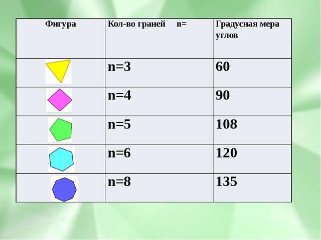 Фигура Кол-во граней n= Градусная мера углов Фигура Кол-вогранейn= Градусная...