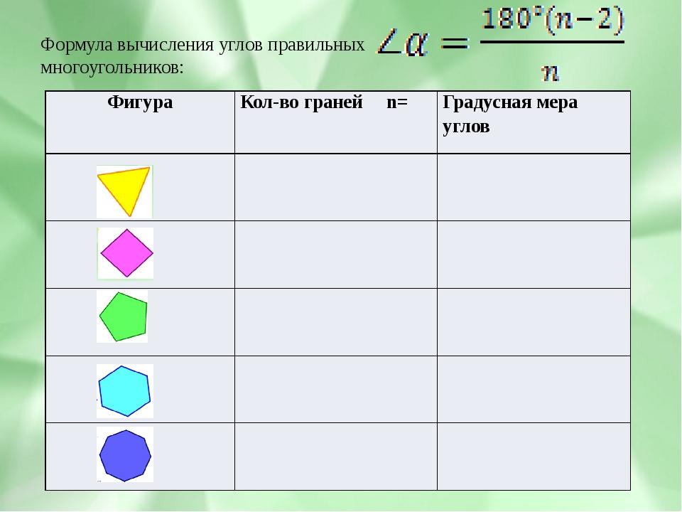 Формула вычисления углов правильных многоугольников: Фигура Кол-во граней n=...