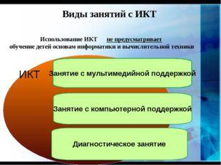 Виды занятий с ИКТ Занятие с мультимедийной поддержкой Занятие с компьютерно
