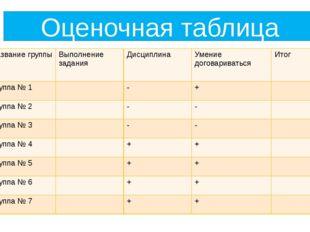 Оценочная таблица Название группы Выполнение задания Дисциплина Умение догова