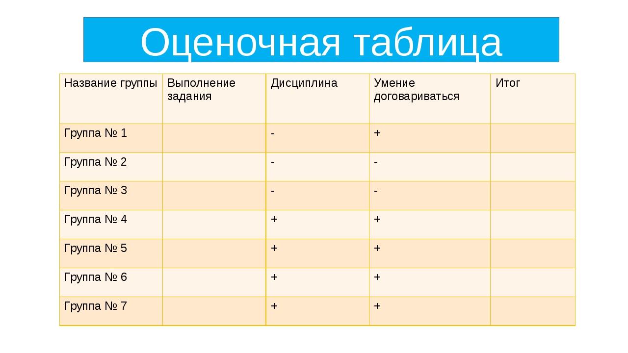 Оценочная таблица Название группы Выполнение задания Дисциплина Умение догова...