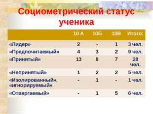 Социометрический статус ученика 10 А10Б10ВИтого: «Лидер»2-13 чел. «Пр