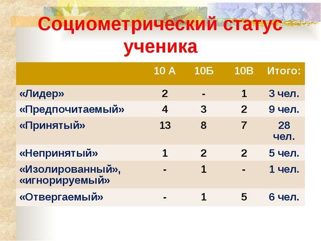 Социометрический статус ученика 10 А10Б10ВИтого: «Лидер»2-13 чел. «Пр...