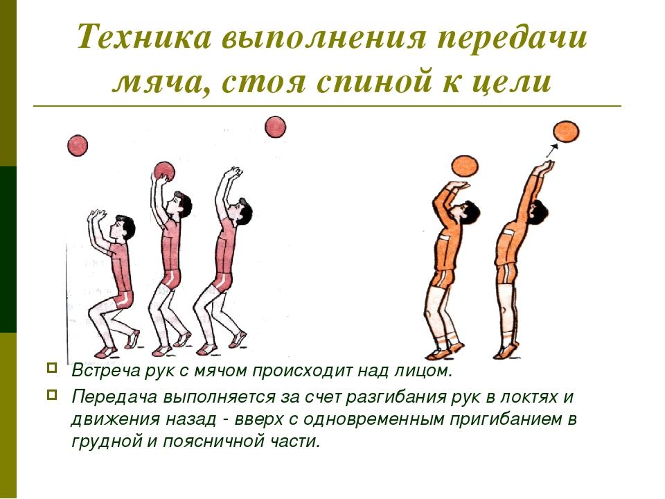 Техника выполнения передачи мяча, стоя спиной к цели Встреча рук с мячом прои...