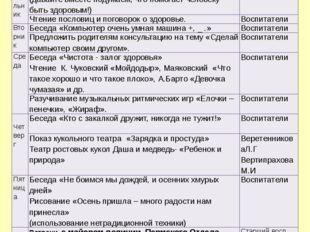 Тематическая неделя- «Сбереги свое здоровье» (16-20.09.2013г.) Цель: Формиров