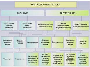 Для России характерен современный тип воспроизводства населения: невысокие по
