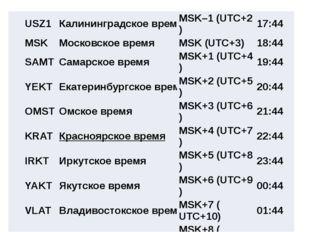 Самолёт вылетел из Сургута (IV часовая зона) в Ростов-на-Дону (II часовая зон