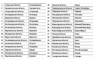 Размеры форм рельефа  Размеры форм рельефа Формы рельефа  Крупнейшие