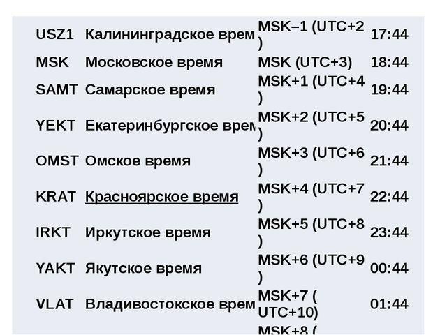 Самолёт вылетел из Сургута (IV часовая зона) в Ростов-на-Дону (II часовая зон...