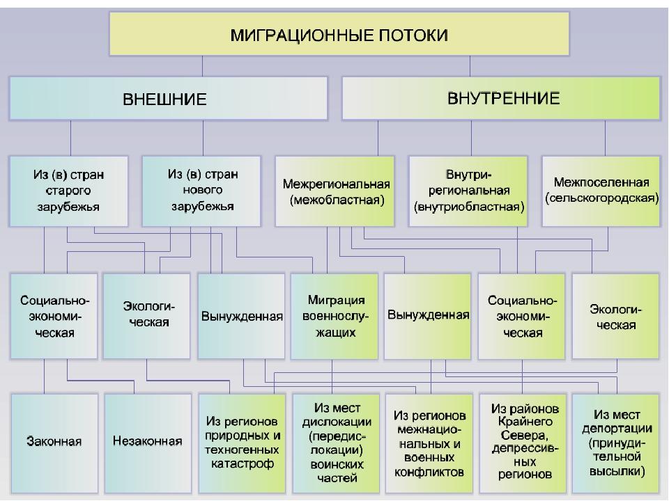 Для России характерен современный тип воспроизводства населения: невысокие по...