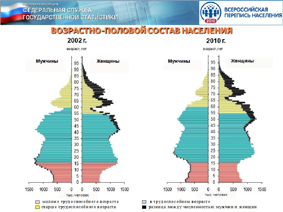 Миграционный прирост определяется разницей между прибывшими из других регионо...