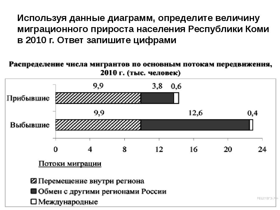 Международная миграция населения в России (человек)  В каком год...