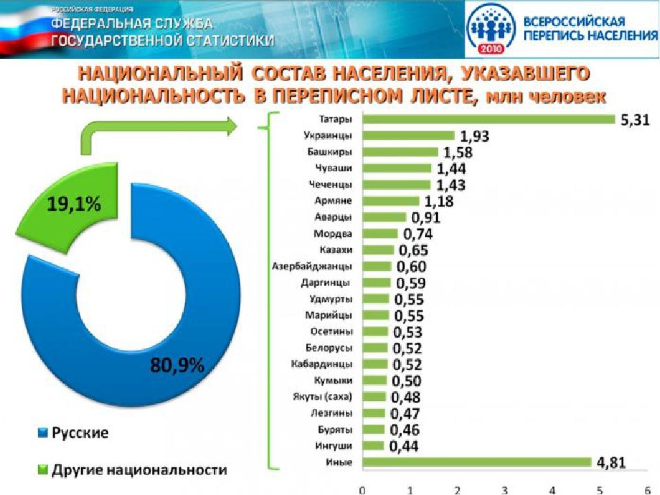 Ислам составляют большинство населения в семи субъектах Российской Федерации...