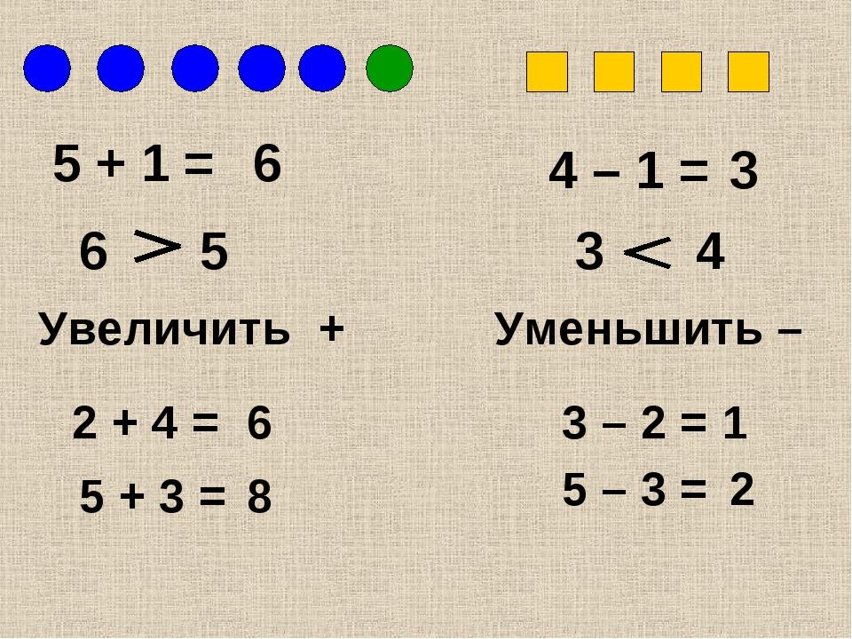 5 + 1 = 6 6 5 4 – 1 = 3 4 3 Увеличить + Уменьшить – 2 + 4 = 5 + 3 = 3 – 2 = 5...